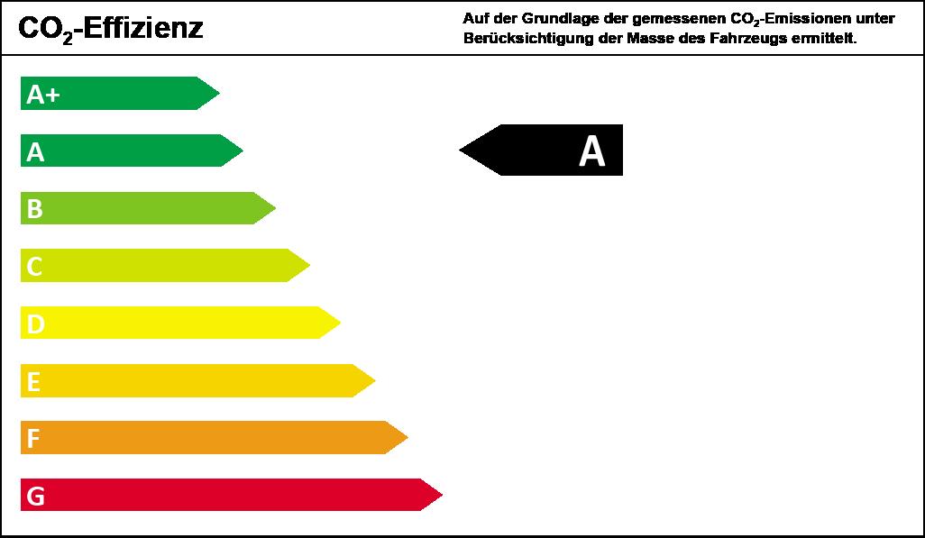 CO2-Effizienzklasse A